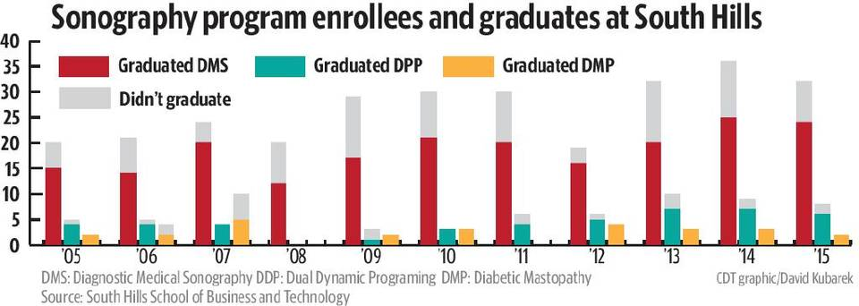 This photo shows a graph of the sonography program enrolees and graduates at South Hills